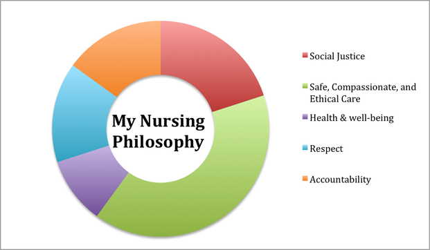 write my nursing philosophy Outstanding custom writing services that exceed your expectations writemypapersorg is a philosophy physics political if the question who can write my.